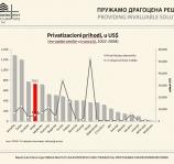 O efektima privatizacije